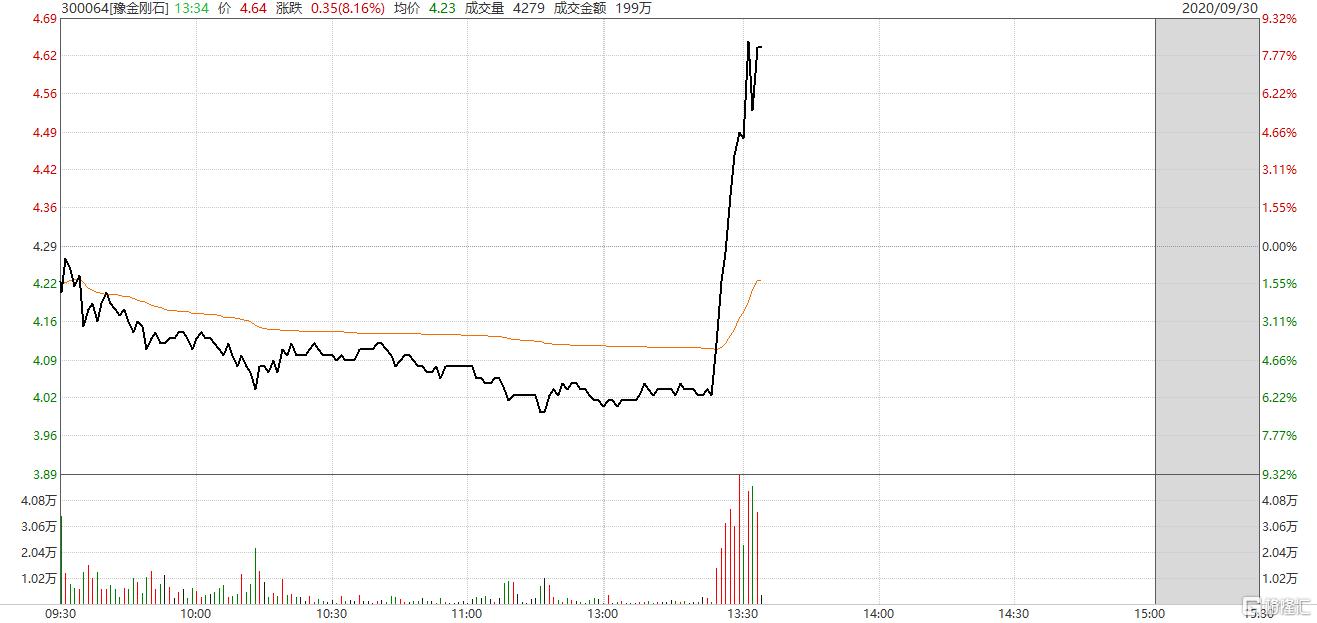 格隆汇9月30日丨创业板低价股午后拉升,
