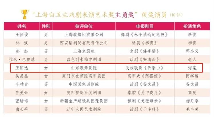 第30届上海白玉兰戏剧表演艺术奖揭晓 山东民族歌剧《沂蒙山》三位演员获奖