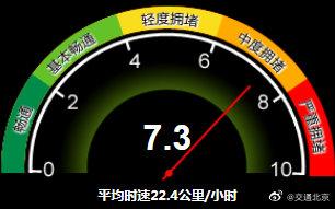 中度拥堵!目前北京全路网交通指数为7.3