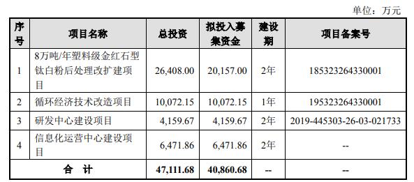 惠云钛业:钛白粉行业领先厂商,优势明显业绩持续稳定增长