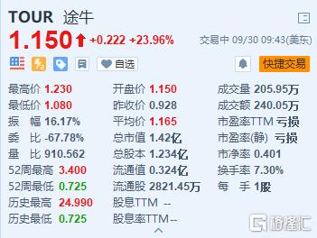 途牛(TOUR.US)大涨24% 宣布1000万美元股票回购计划