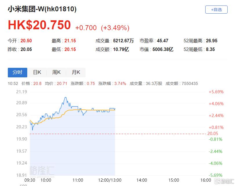 港股异动丨小米集团(01810.HK)涨3.49% 多家机构唱多
