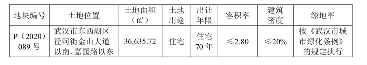 快讯:卧龙地产子公司9.27亿元摘武汉3.6万方住宅地块