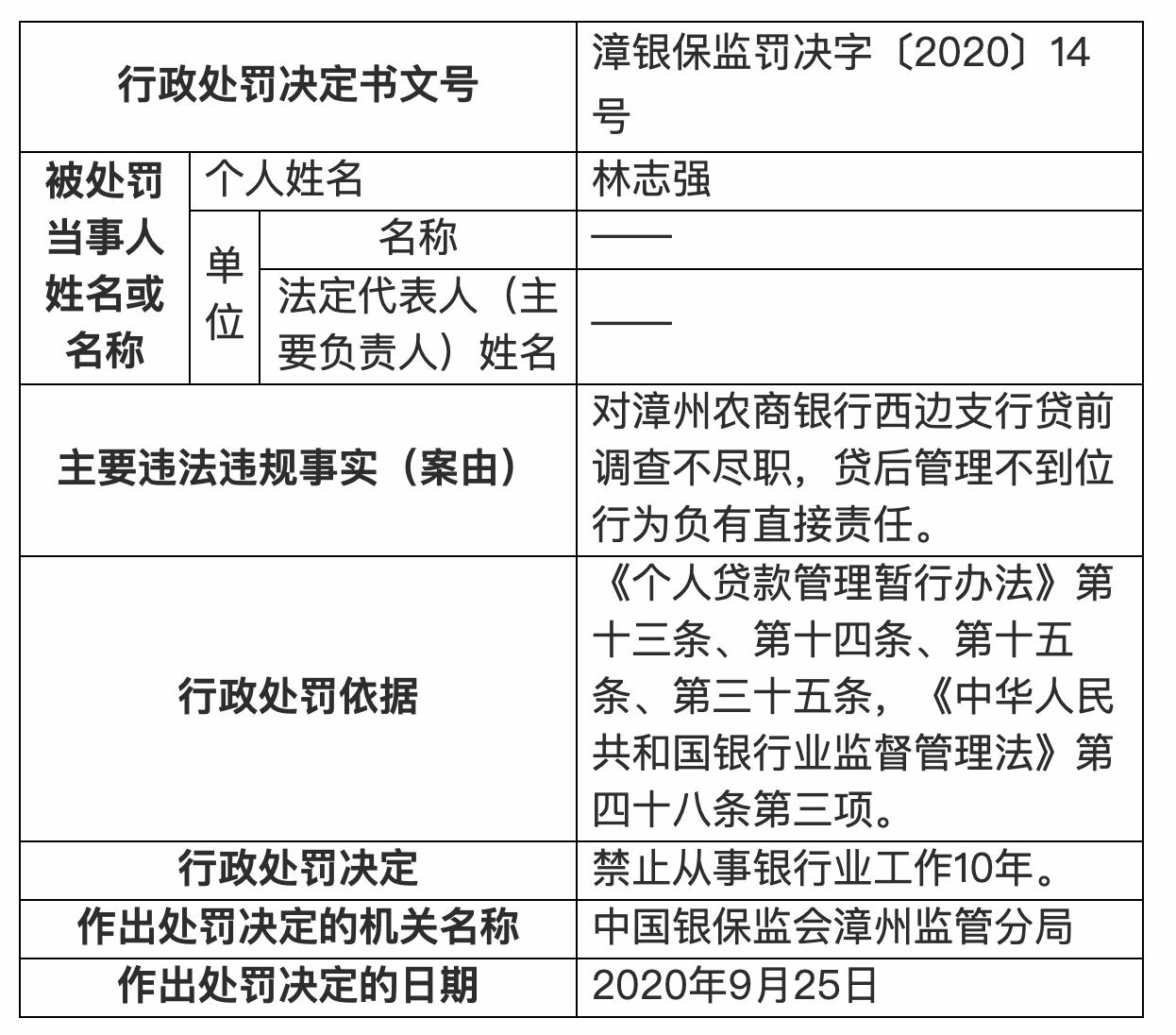 漳州农商行西边支行林志强被禁止从事银行业工作10年