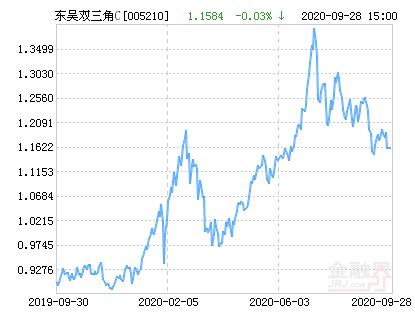 东吴双三角C净值上涨1.85% 请保持关注