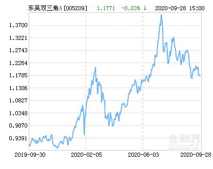 东吴双三角A净值上涨1.85% 请保持关注