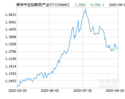 银华中证创新药产业ETF净值上涨1.08% 请保持关注