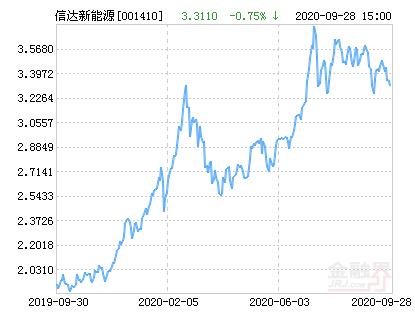 信达澳银新能源产业股票净值上涨1.51% 请保持关注