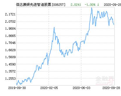 信达澳银先进智造股票净值上涨1.56% 请保持关注