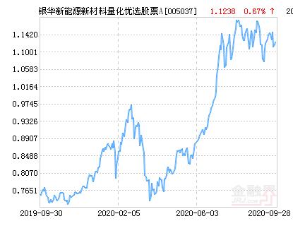 银华新能源新材料量化优选股票A净值上涨1.51% 请保持关注