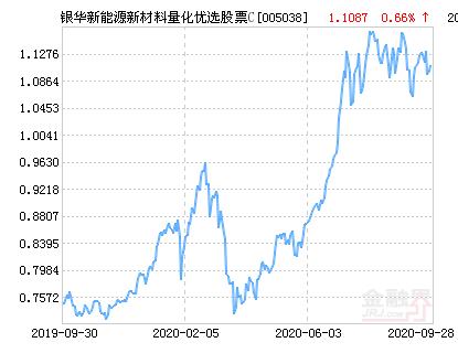 银华新能源新材料量化优选股票C净值上涨1.52% 请保持关注