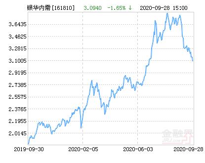 银华内需精选混合(LOF)净值上涨1.39% 请保持关注