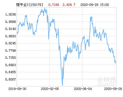 银华H股B(QDII)净值下跌2.54% 请保持关注