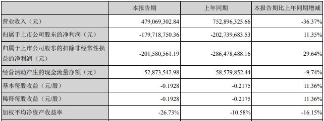 *ST天娱跌停 光线传媒渤海信托位居前十流通股东