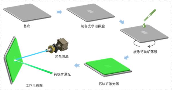 中科院研究员在新型半导体激光器研发上取得进展