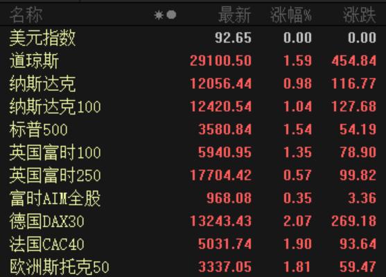 欧美股市集体大涨 今天A股稳了?印度又搞事:再禁用118款中国APP