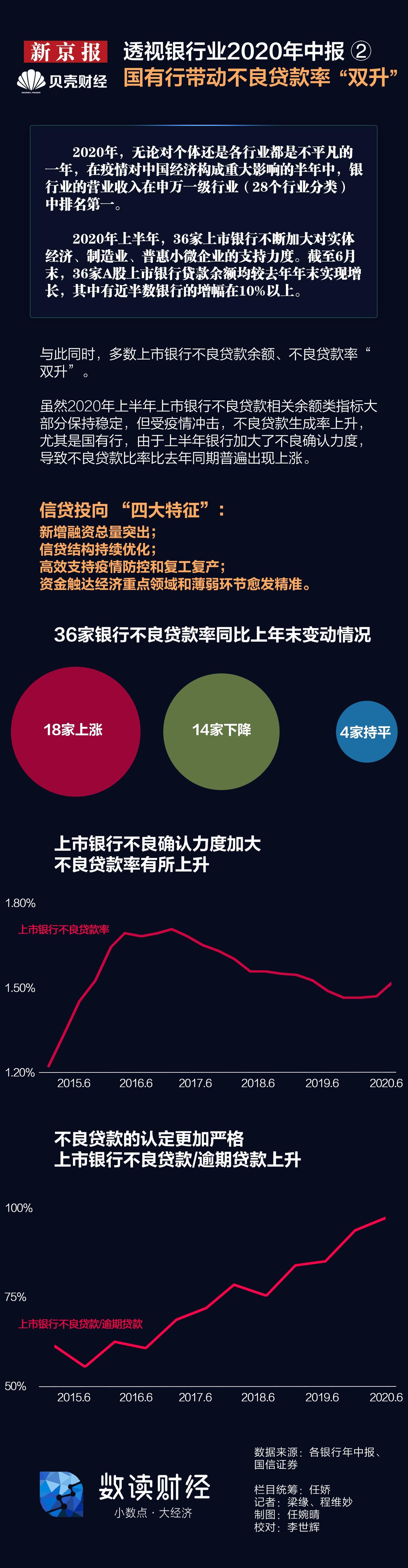 """透视银行业2020年中报2:国有行带动不良率""""双升"""""""