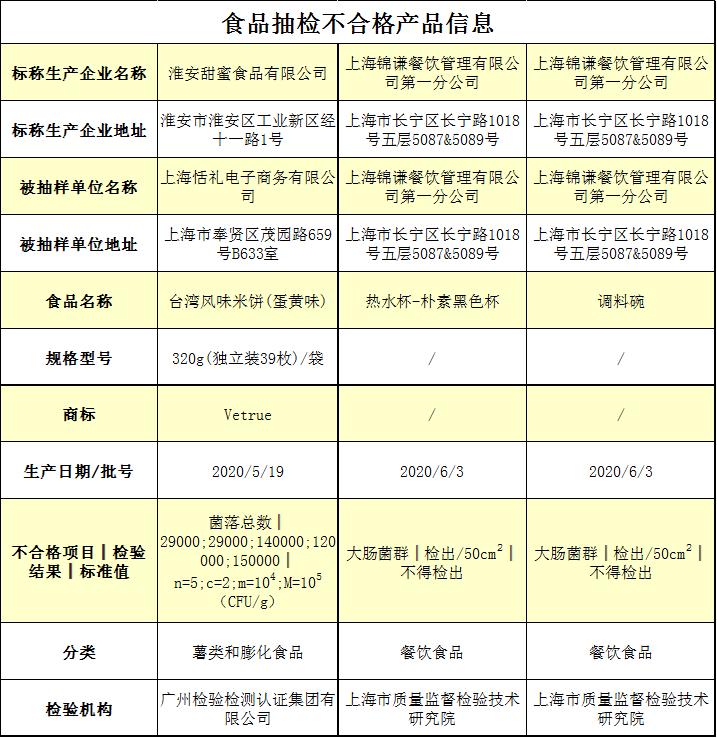 薛之谦投资火锅店上上谦餐具大肠菌群超标被点名 已不是第一次