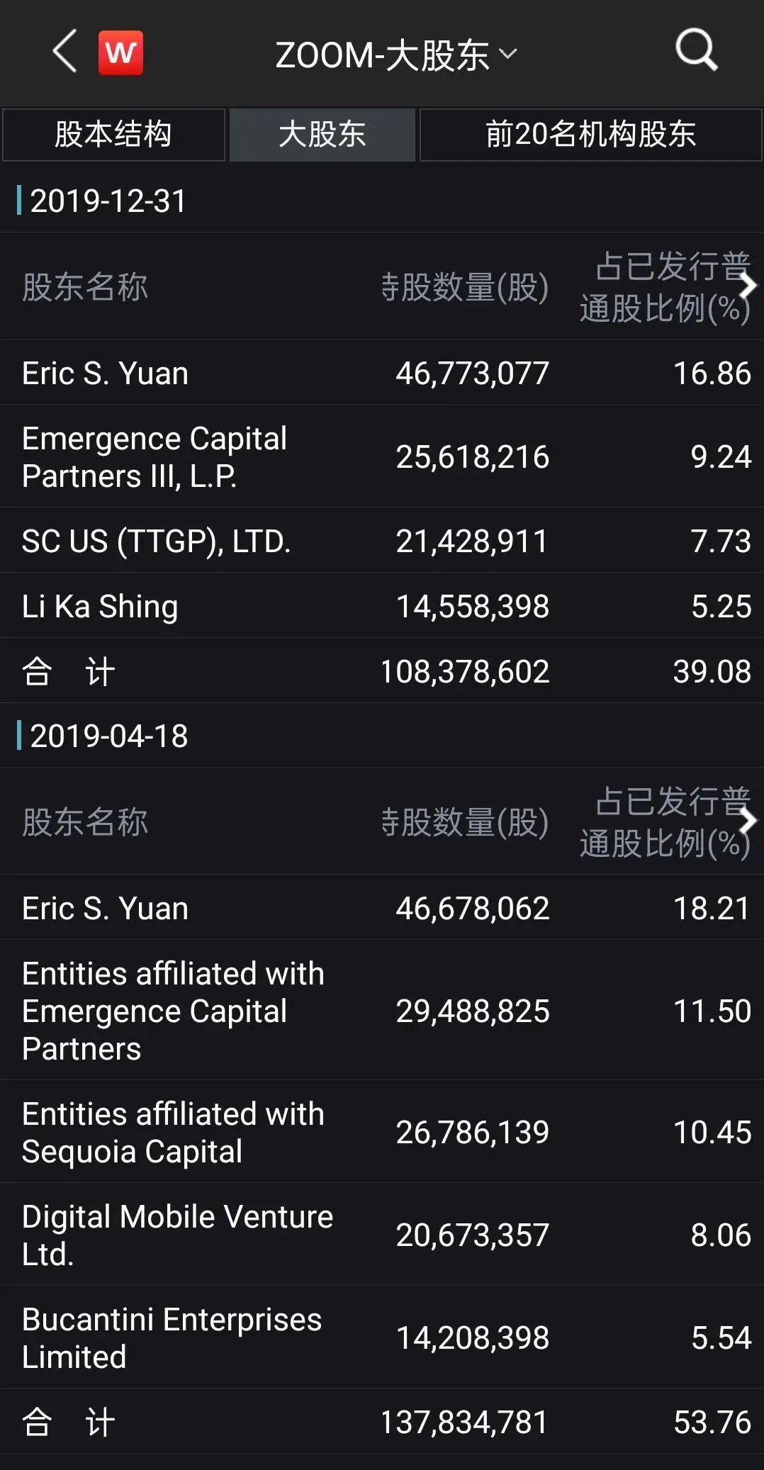 李嘉诚最成功的一笔投资:Zoom股份价值从850万美元到110亿美元