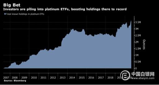 行业新闻   贵金属投资热潮推高铂金ETF需求