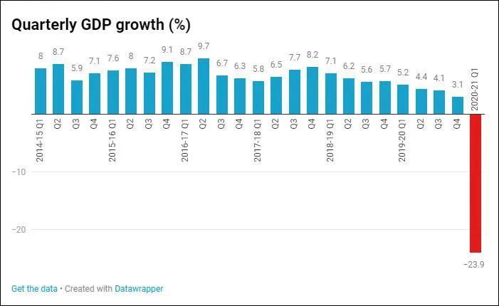 印度季度GDP增长情况,2020-21财年第一季度为4-6月 图自《印度时报》