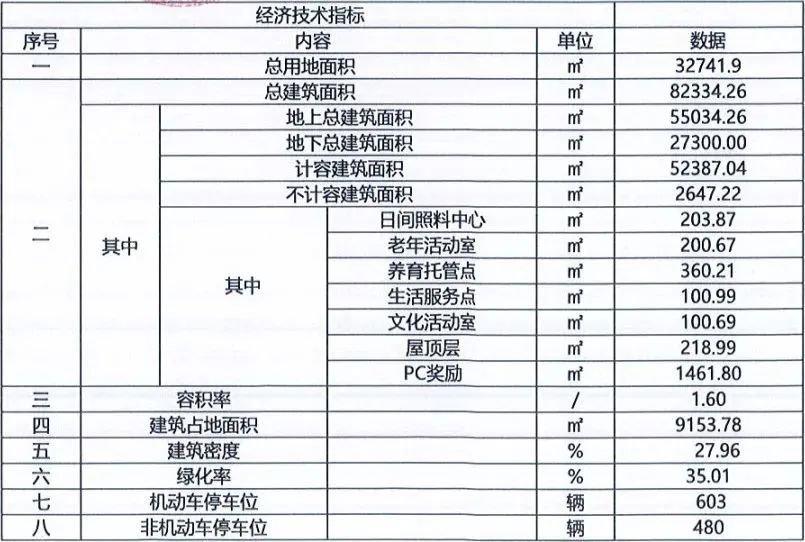 上海市奉贤区奉贤新城家园规划宣传 规划