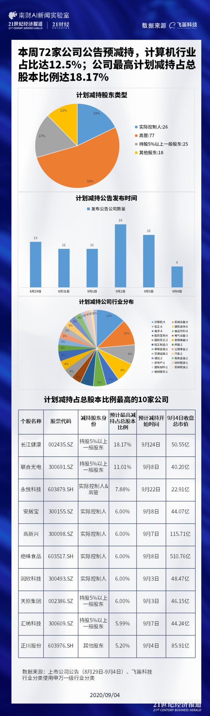 72家公司预减持计算机行业占12.5% 永悦科技七成高管纷纷出逃