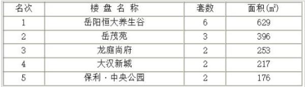 岳阳楼市每日交易情报:9月3日售出38套