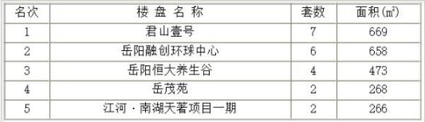 岳阳楼城日成交:9月2日成交43套