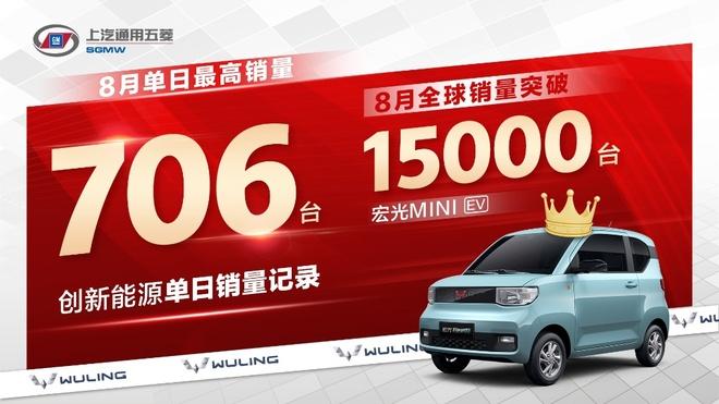 宏光MINI EV销量达1.5万辆 环比增长104%