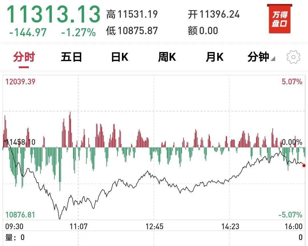 又崩了!纳指盘中一度大跌5%,创3月闪崩以来最大单周跌幅!国际油价全线下挫,跌至7月以来最低水平!