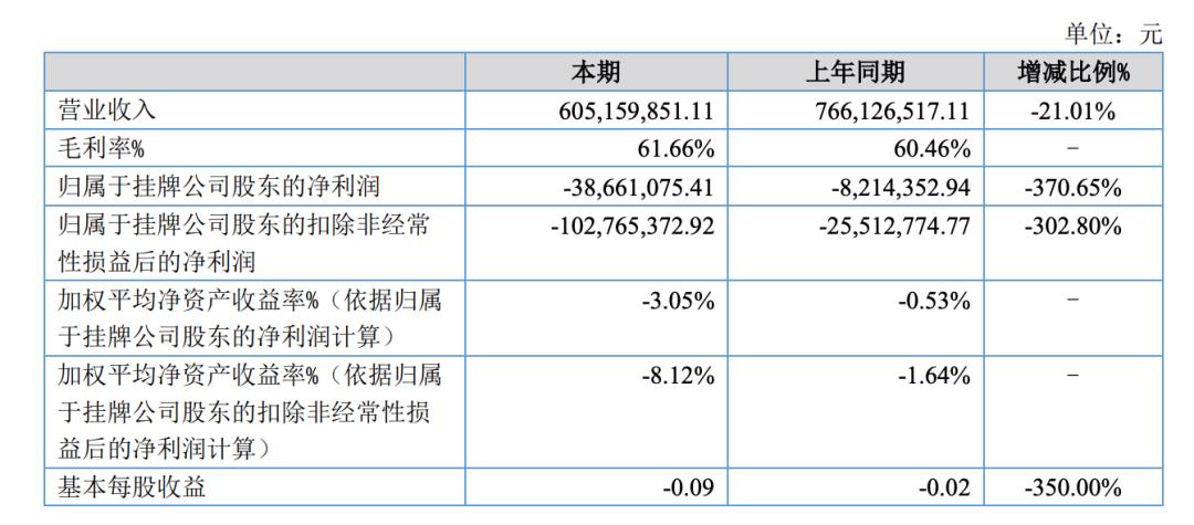 """上半年亏损3800万!""""养猪大王""""陈生放弃精选层再度冲击A股IPO"""