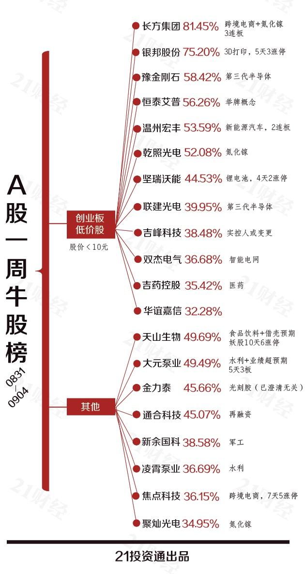 """透视一周20大牛熊股:创业板""""新妖""""出现 """"老股""""谁遭抛弃?"""