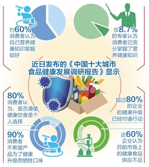 《中国十大城市食品健康 发展调研报告(2020)》发布 你对食品健康 怎么看?