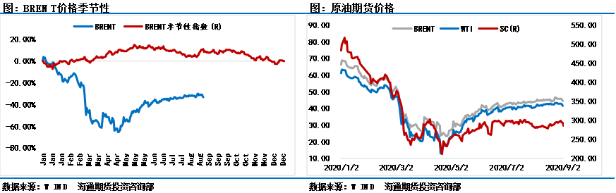 措手不及!9月开局原油突然下跌,多头还有机会吗?