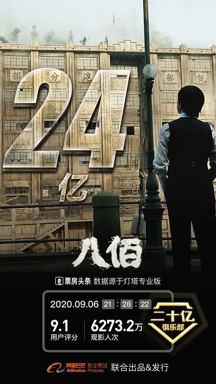 正式上映第17天,电影《八佰》累计票房破24亿