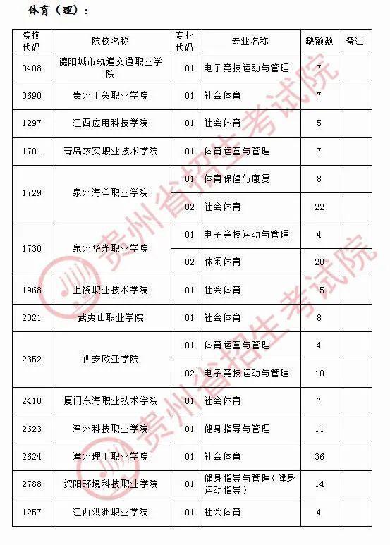 贵州省2020年普通高考体育类高职(专科)院校第二次网上补报志愿的说明