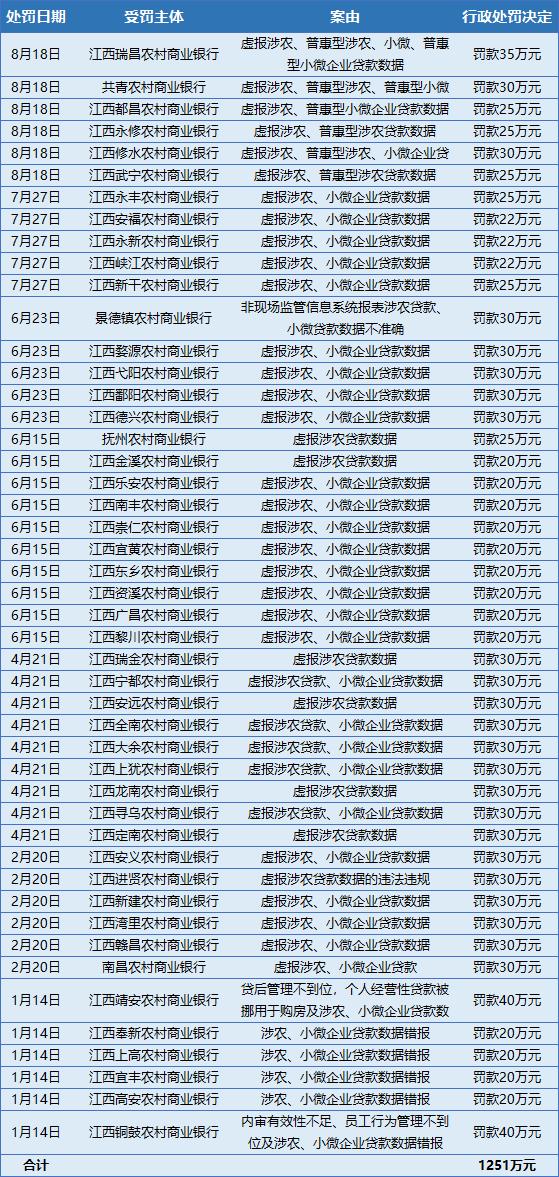 """江西农商行的""""罪与罚"""":虚报涉农、小微数据者过半"""
