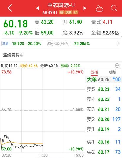 中芯国际市值蒸发超百亿元 主力紧急抢筹这些第三