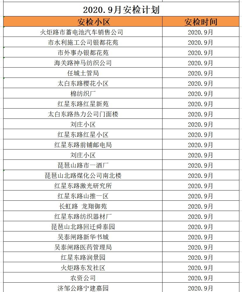 济宁市燃气安检区9月公布 来看看你有没有家?