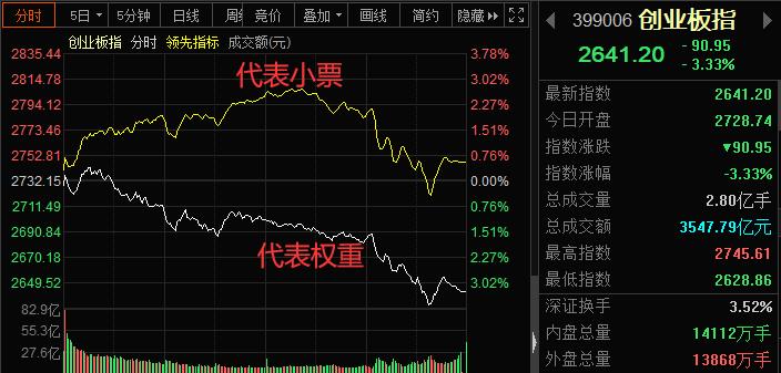 """涨停复盘:低价股持续遭爆炒 创业板""""冰火两重天"""""""