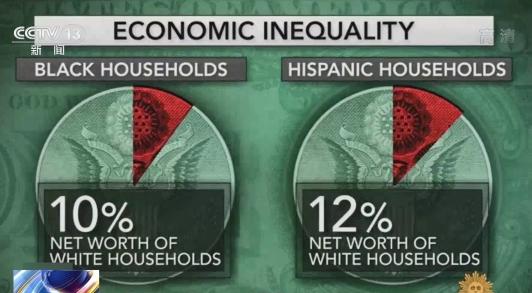 美媒:疫情加剧美民众收入不平等 低收入人群处境更加艰难