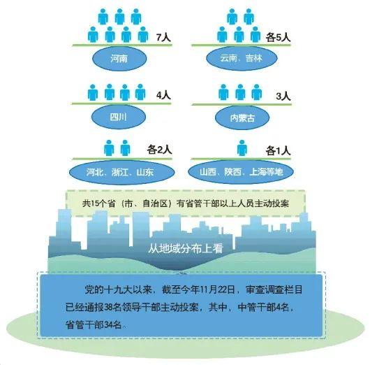 投案官员情况(图源:《法制日报》)