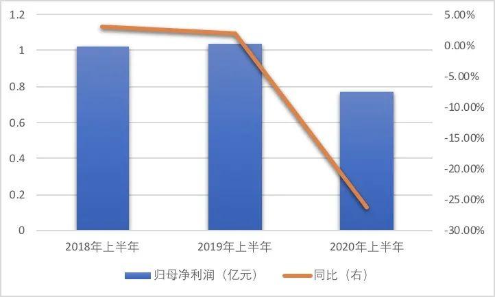 利润同比降26%、资产负债率超66% 上市一年半新乳业显疲态?