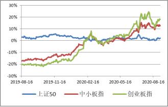 银华宏观周度策略(2020.8.31-2020.9.4)