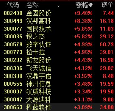 北京自贸区横空出世:聚焦数字经济 相关产业链值得关注