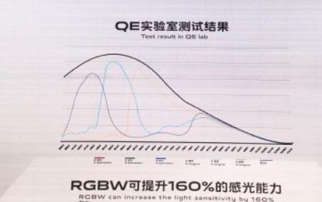 vivo发布全新RGBW阵列传感器:感光度提升160%,手机明年上市
