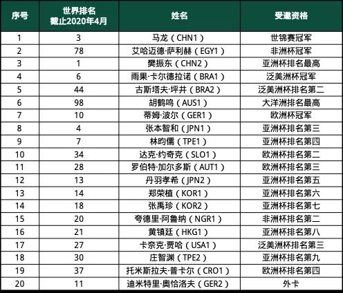 国际乒联公布的男乒世界杯参赛名单。