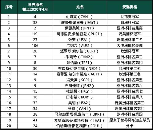 国际乒联公布的女乒世界杯参赛名单。