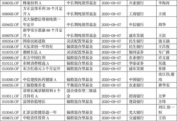 """明星基金经理也无奈:本周发行的19只新基遭遇""""黑色星期一"""""""